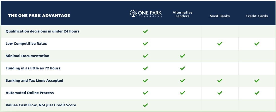 One Park Financial