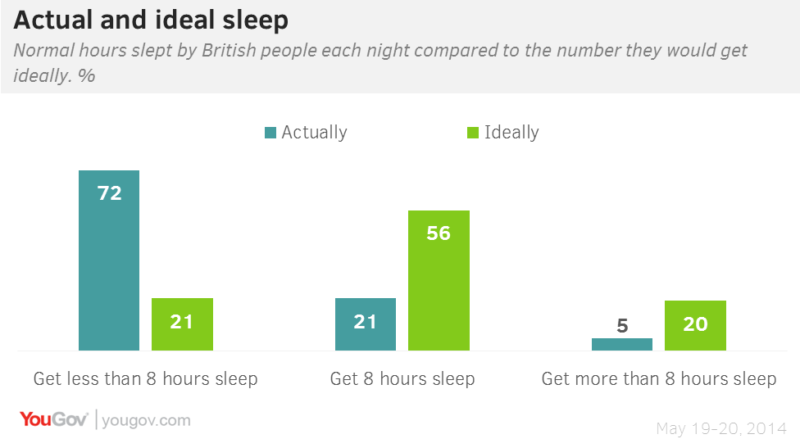 5 ways to improve your sleeping habits while working remotely