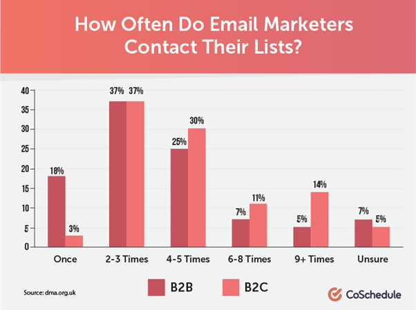 7 ways To Reduce the Email Bounce Rate and Improve Deliverability