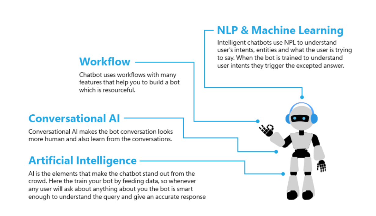 How Smart-Tech Chatbot Works?