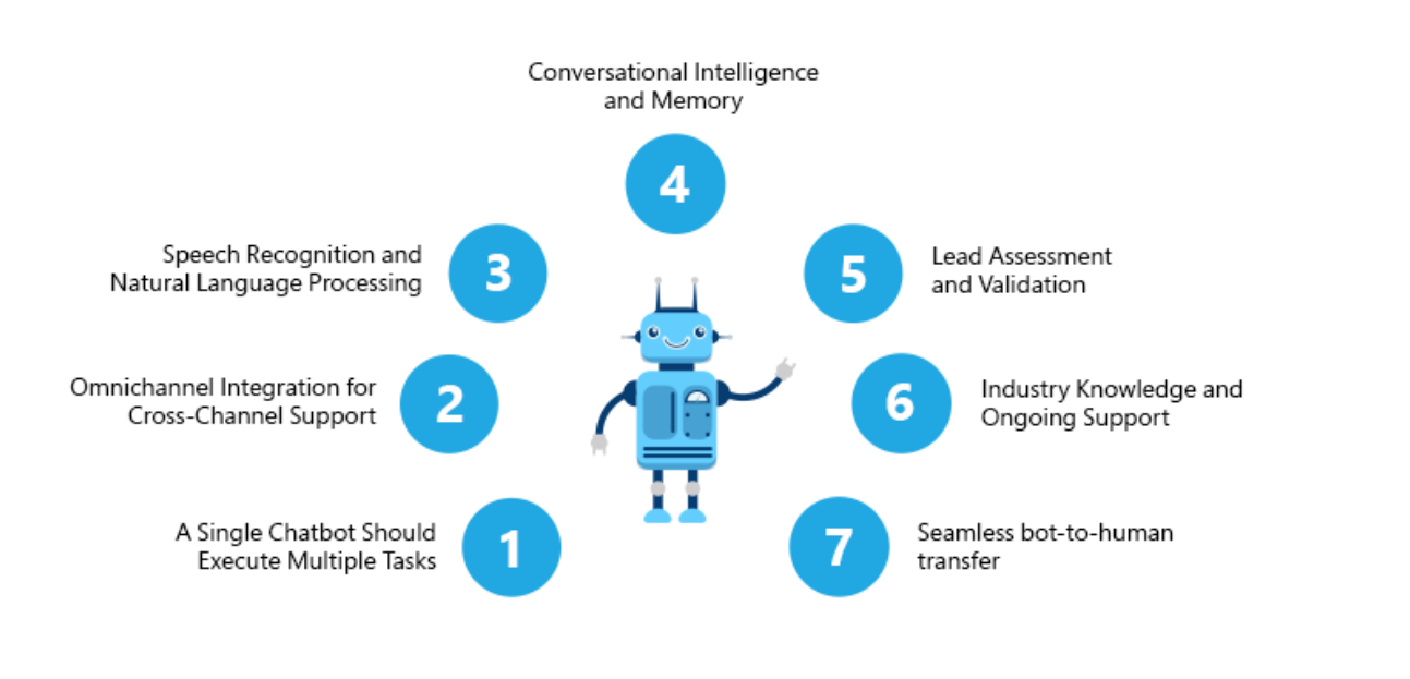 How to select the right AI chatbot for your operations?