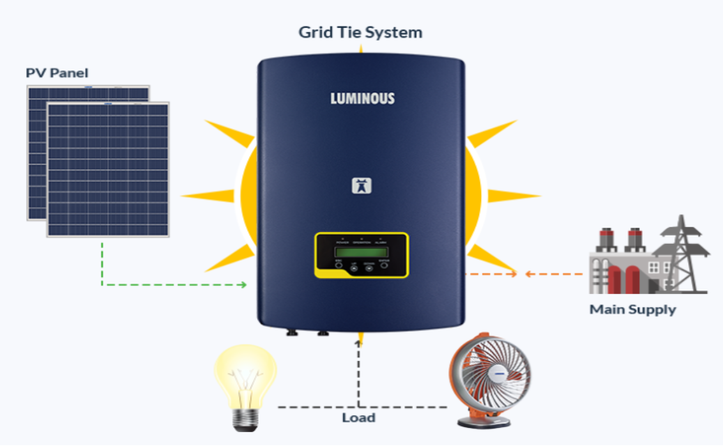 Solar System Installation: 5 Big Reasons to Go For Quality