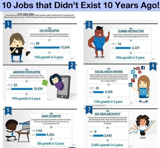 Jobs that didn't exist 10 years ago 1