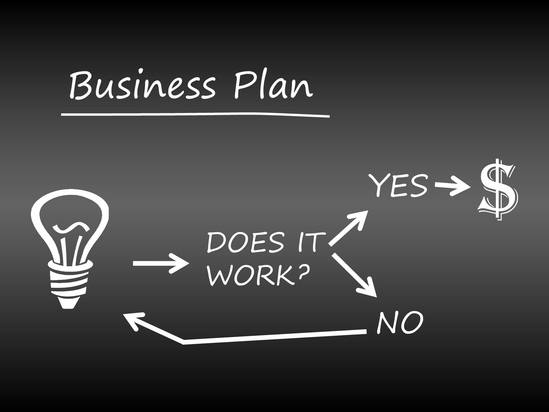 How to Write a Good Business Plan in One Week or Less