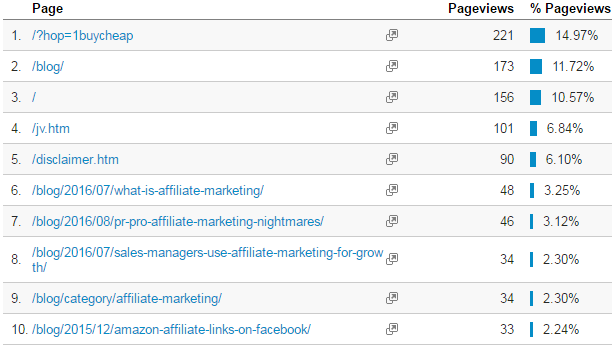 Most Effective Affiliate Marketing Tools