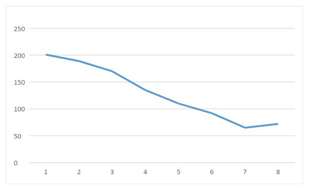 How to Use Rank Tracking to Measure the Effectiveness of Your SEO Strategy