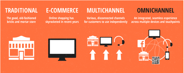 Omnichannel customer engagement