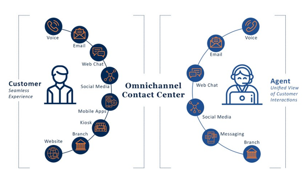 omnichannel contact center
